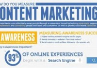 measure content marketing results thumbnail