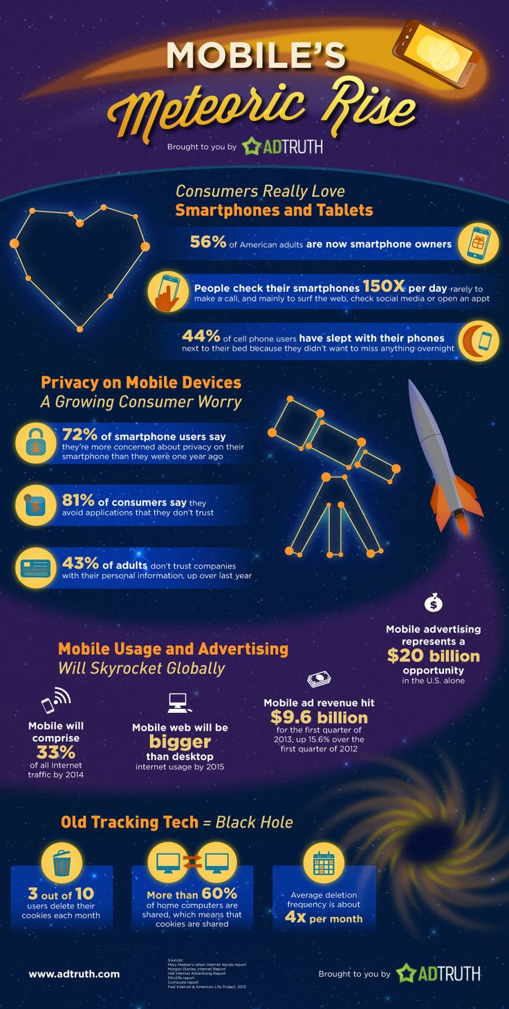 mobile meteoric rise infographic