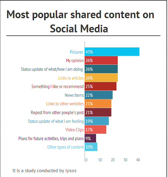 most shared content on social media