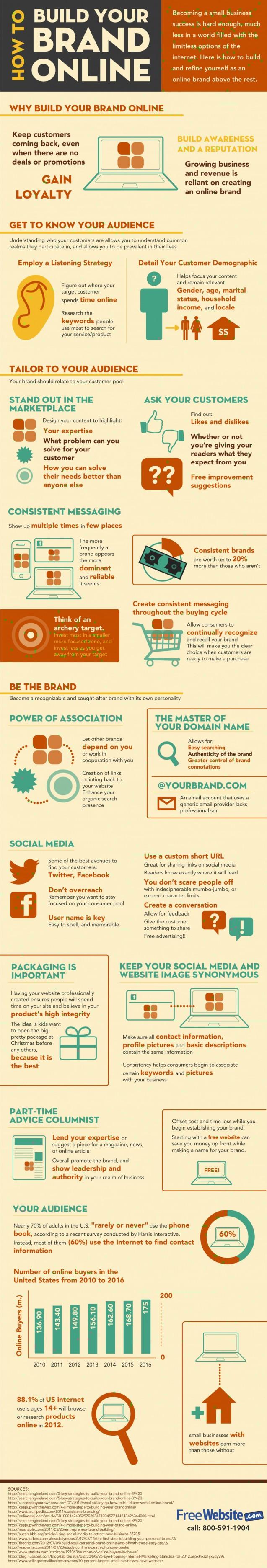 online branding infographic