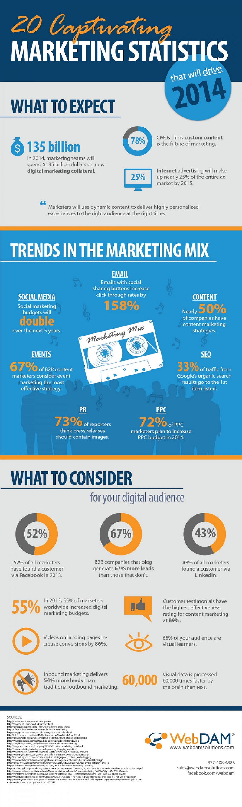 20-captivating-marketing-statistics-that-will-drive-2014-infographic
